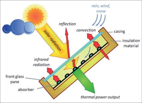 Thermal energy research papers - Select Expert Writing Help